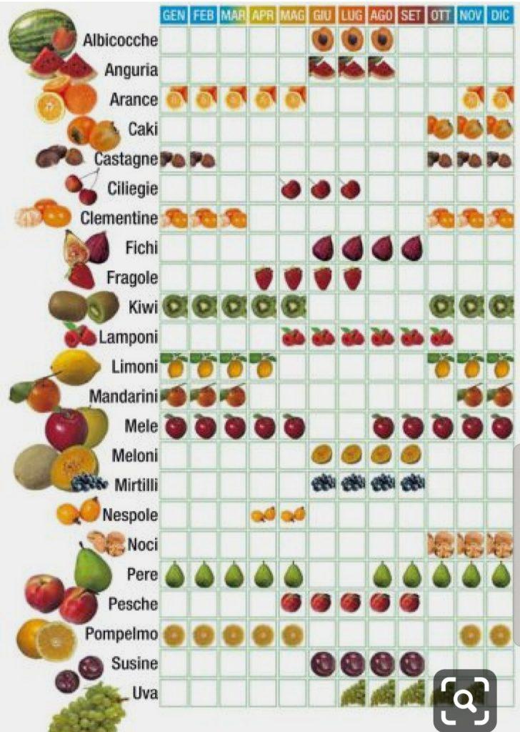 le stagioni della frutta